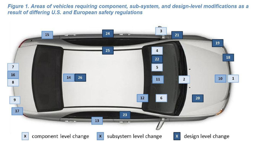Differing US and EU safety regulations cost automakers $2 billion annually