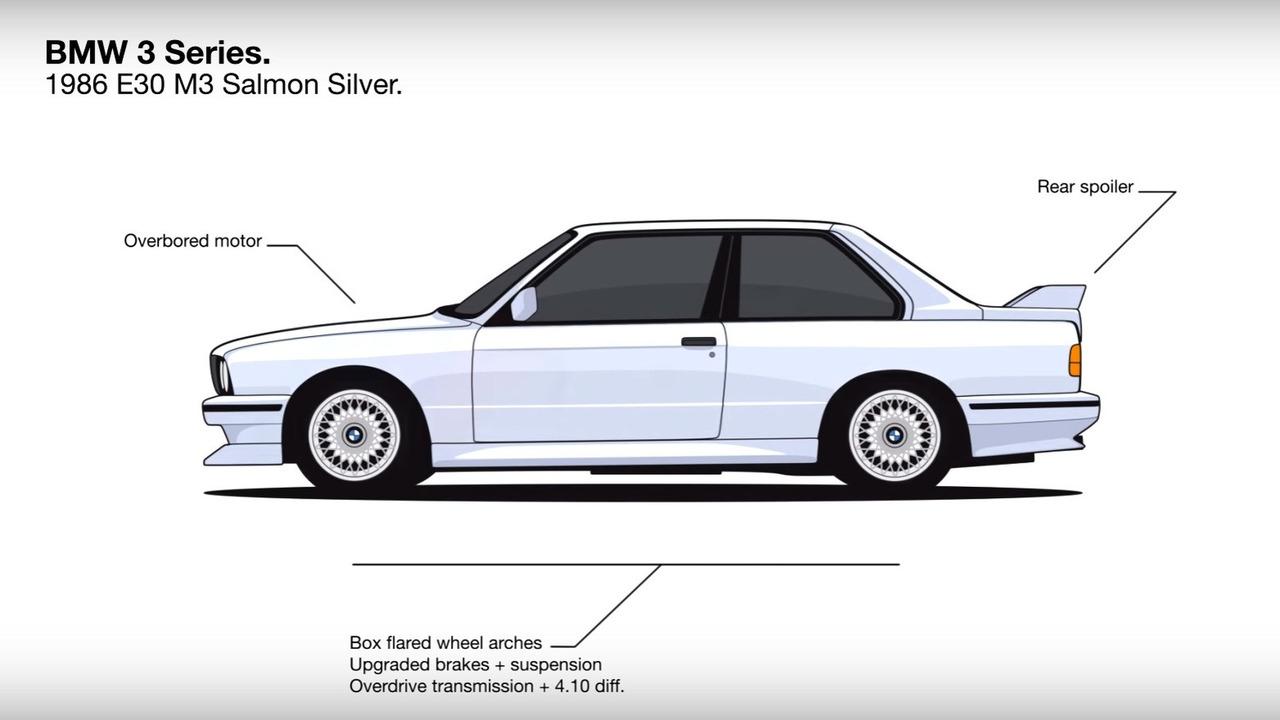 BMW 3 Series history