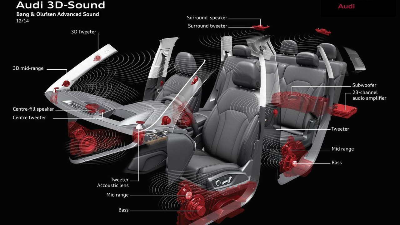 3D sound system in the 2015 Audi Q7