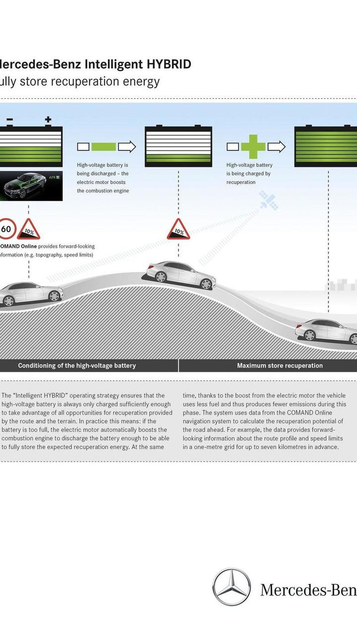 Mercedes Intelligent HYBRID system