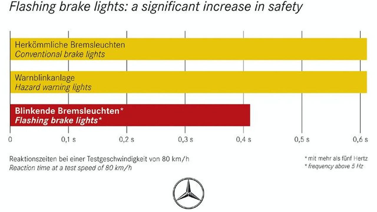 Mercedes-Benz Flashing Brake Lights