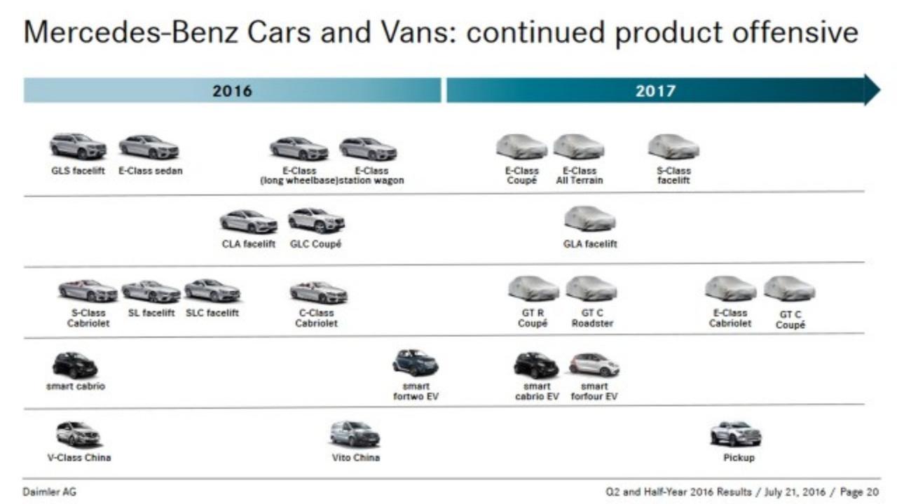Mercedes calendário 2017