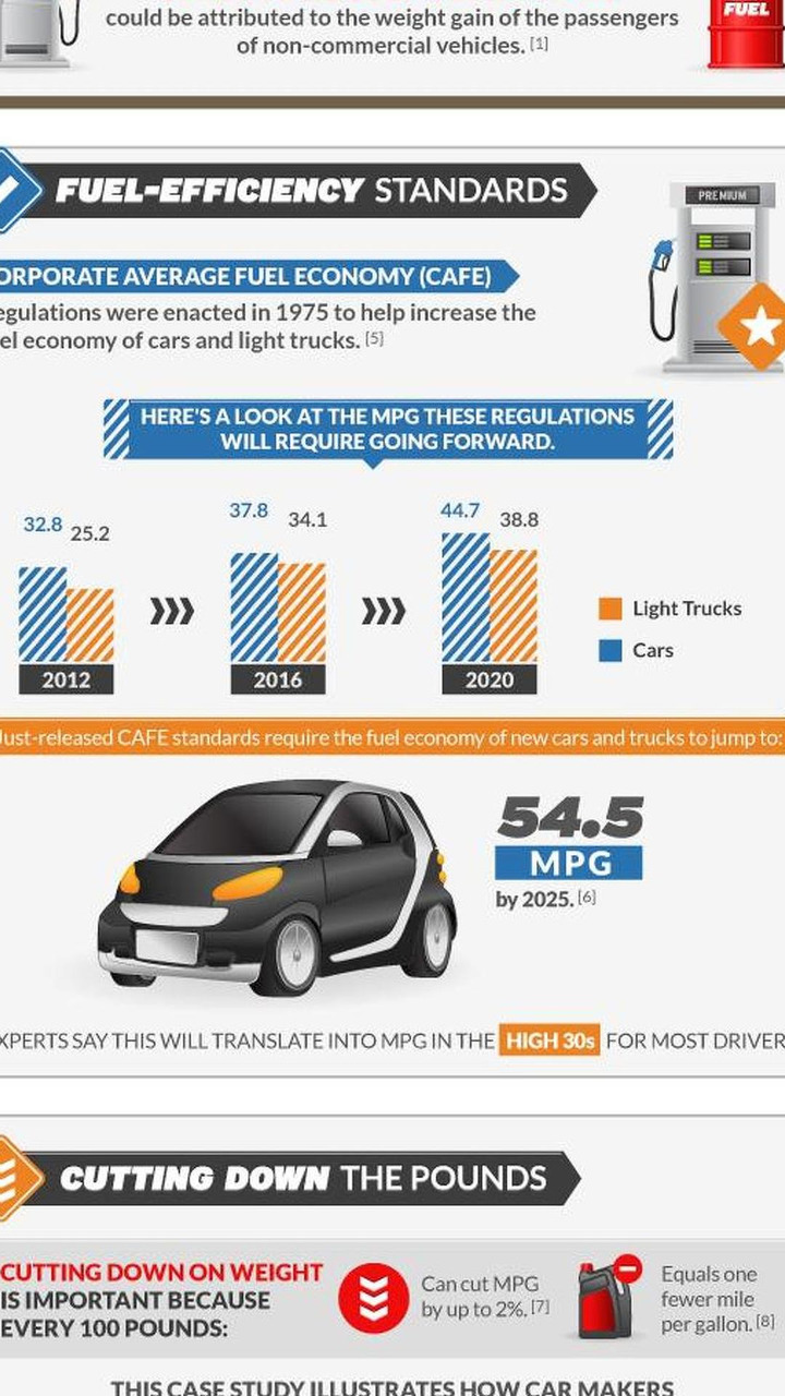 The Seesaw of Fuel Efficiency