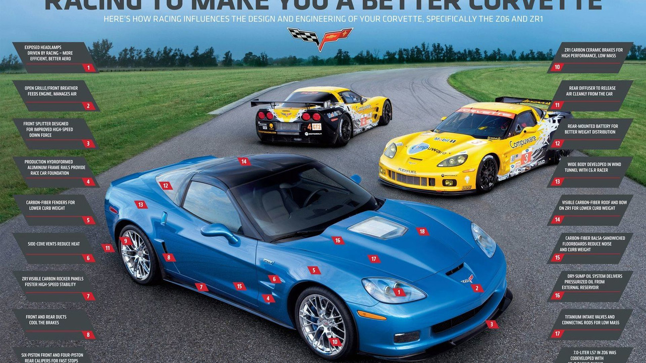 How Racing Influences Corvette, Specifically the Z06 and ZR1