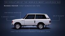VIDÉO - L'histoire du Range Rover... en 2 minutes !
