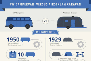 The Airstream vs. The VW Campervan: The Ultimate Camper?