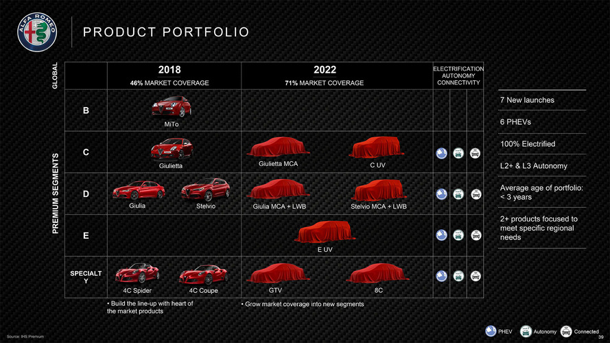 Alfa Romeo 8C, GTV and new SUVs arriving by 2022