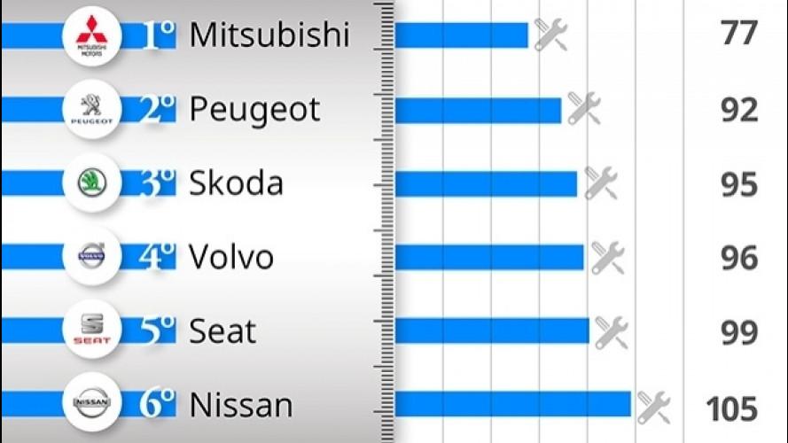 Le auto più affidabili, la classifica per marca