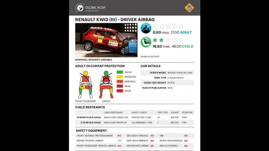 Renault Kwid fica com zero estrela no Global NCAP; nacional será diferente