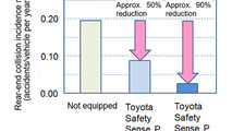 Toyota Safety Sense Reduces Rear-End Collisions by 90 percent