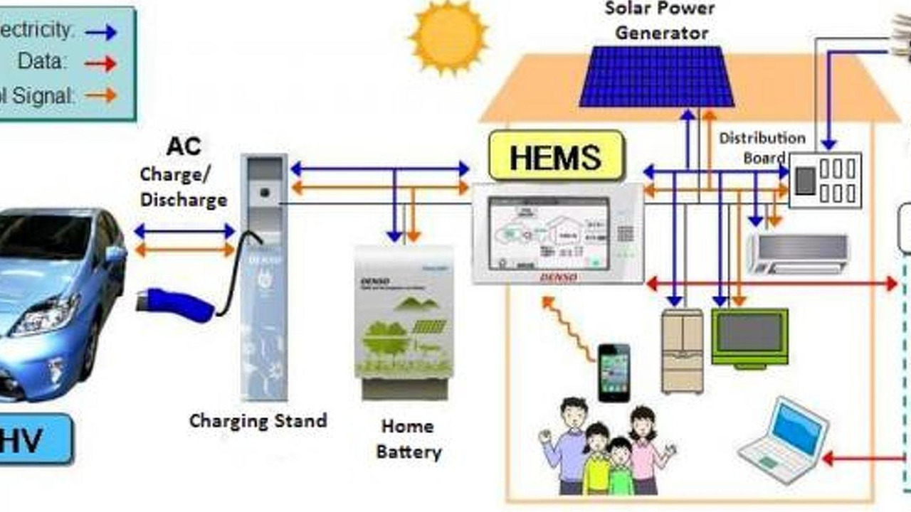 Toyota Vehicle to Home (V2H) Power Supply 05.6.2012