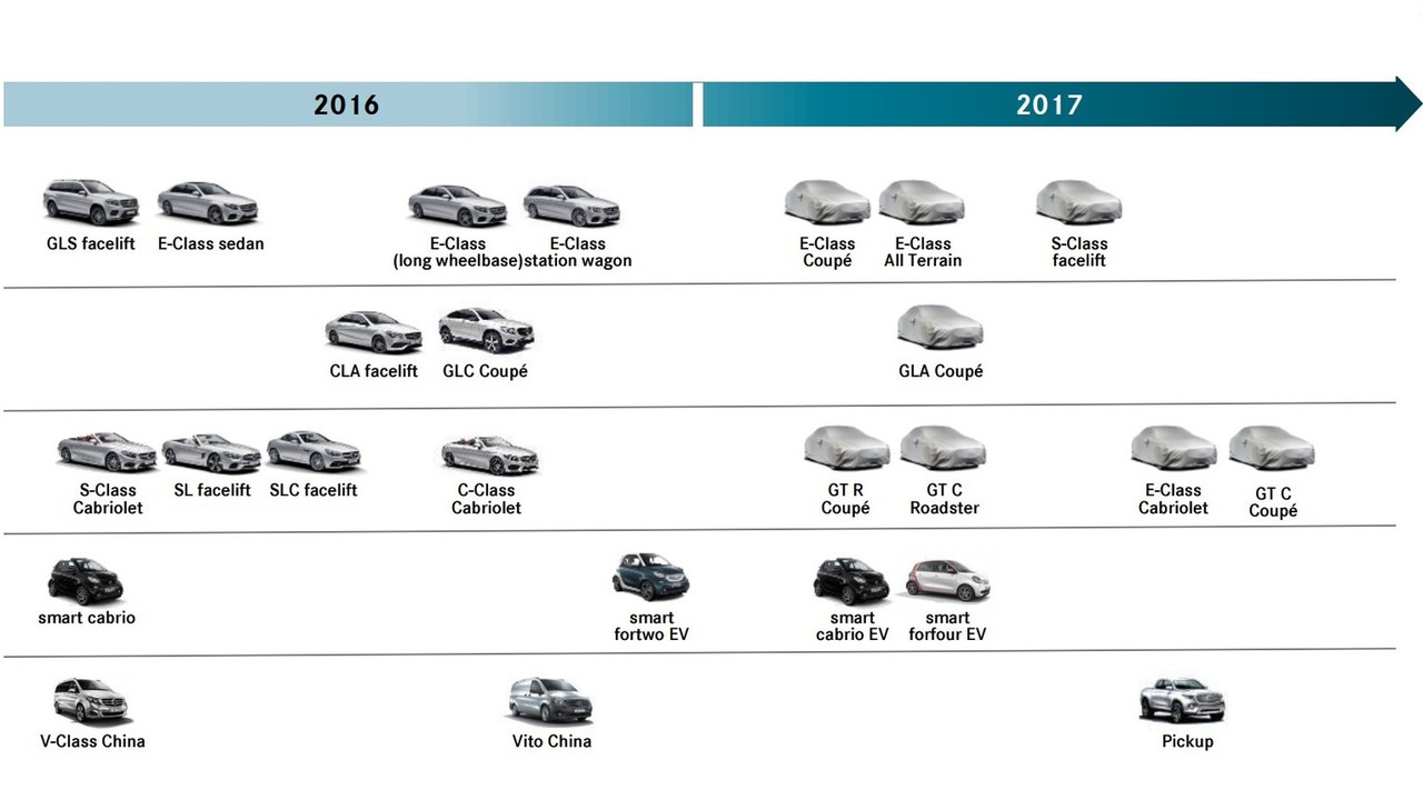 Mercedes-Benz 2017 plan