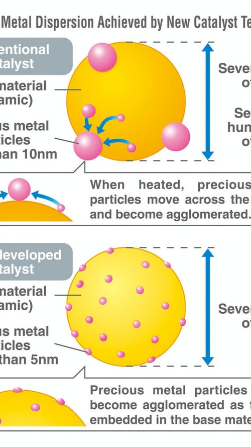 Mazda: World's first application of single-nanocatalyst technology in catalytic converters