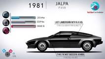 Lamborghini Evolution