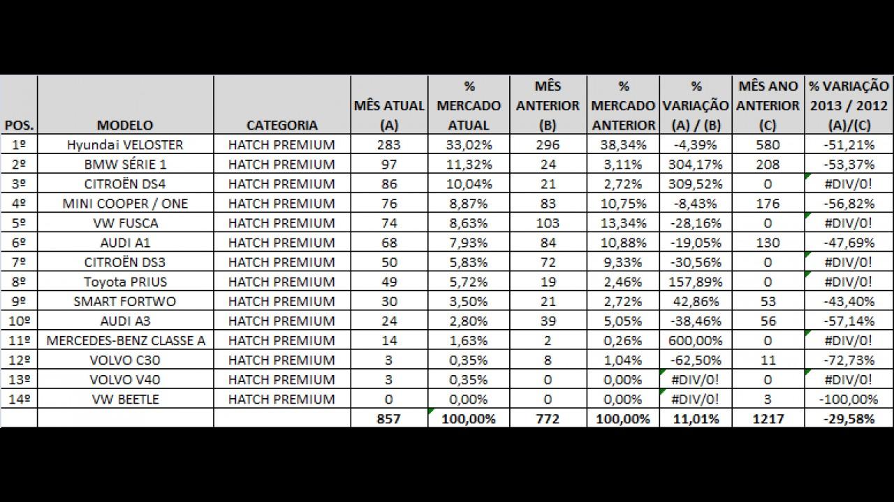 Veloster lidera março entre hatches premium; DS4 estreia bem