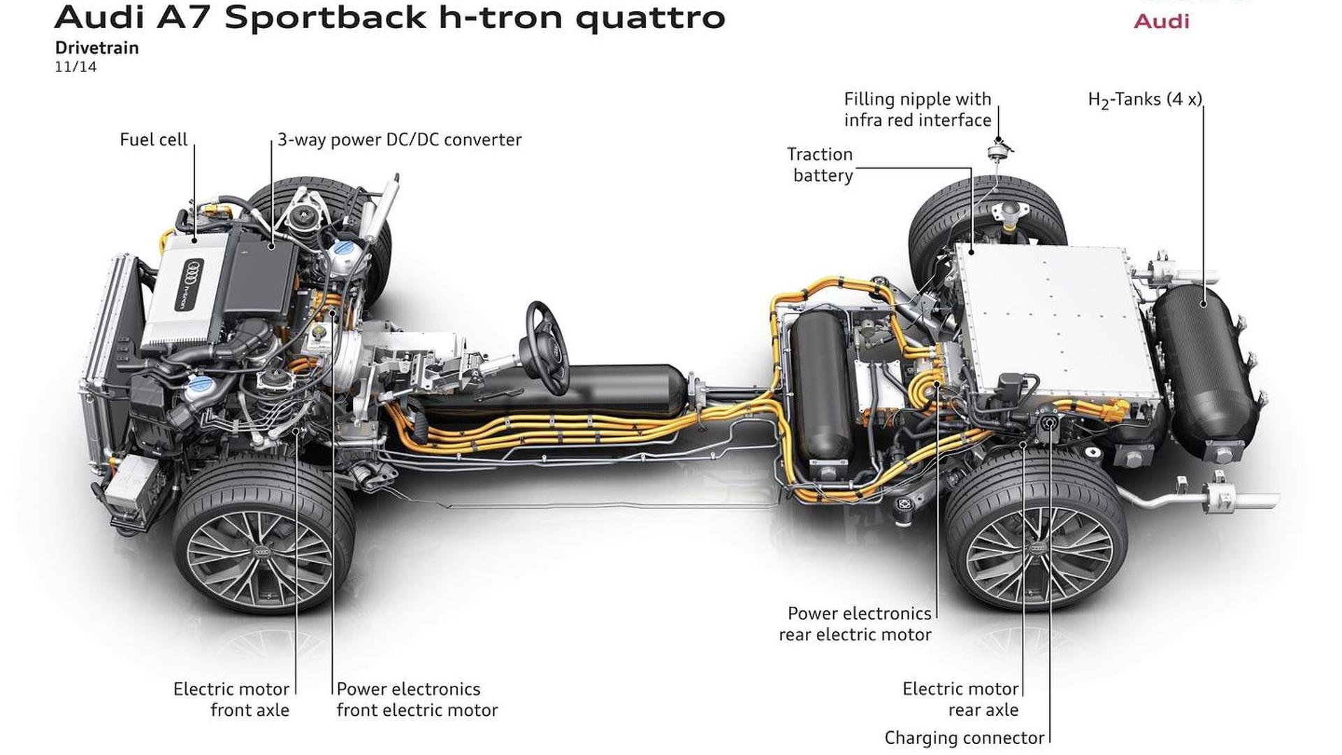 Шасси Audi A7 Sportback h-tron quattro