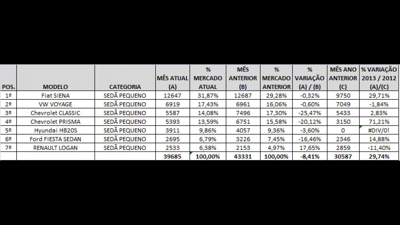 Análise CARPLACE: Siena lidera com folga e Prisma avança nas vendas de sedãs pequenos