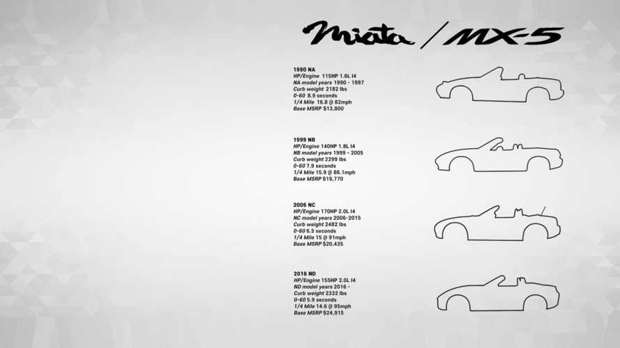 Mazda MX-5 jenerasyonlarını anlatan duvar kağıdı temaları