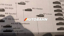 Purported Audi roadmap shows entry-level R8 & EV