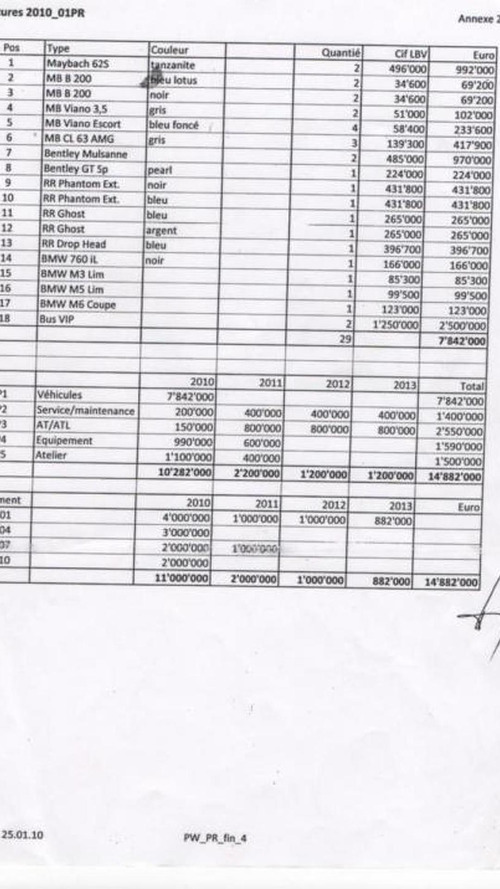 Documents show Gabonese presidency spent €7.84 million in one day on high-end cars in 2010