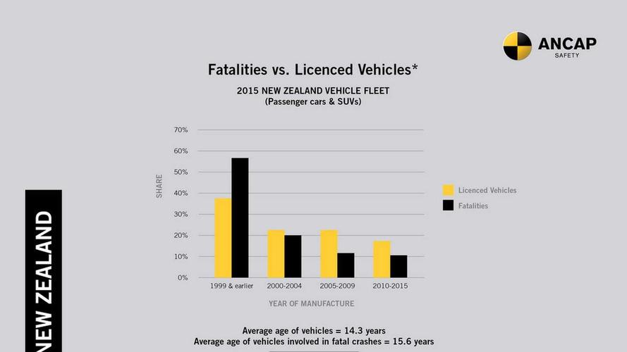 ANCAP crash test between 1998 and 2015 Toyota Corolla