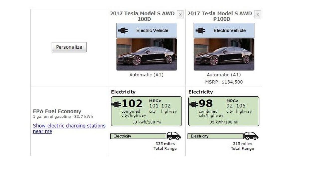 Tesla Model S 100D EPA tüketim değerleri
