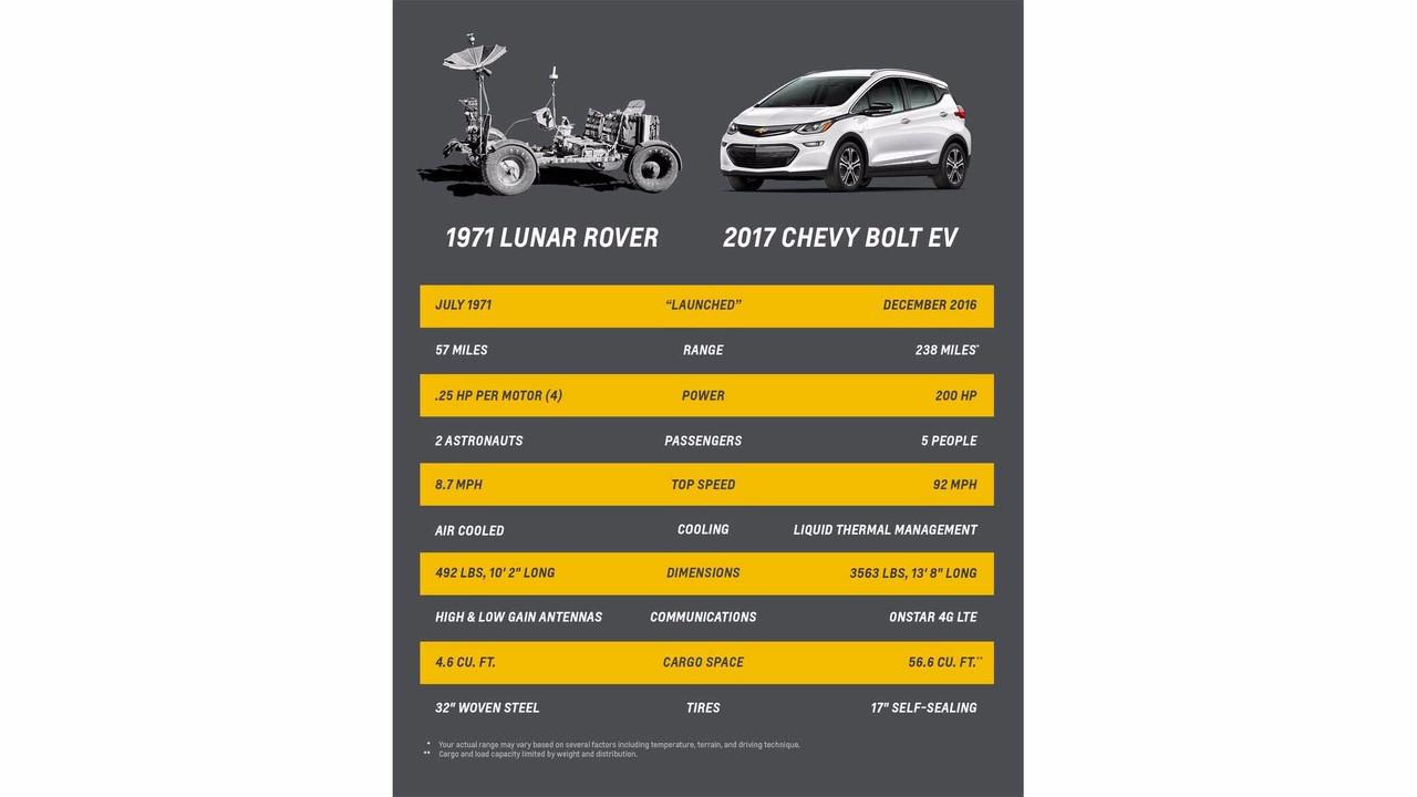 Chevrolet Bolt Vs. Lunar Rover
