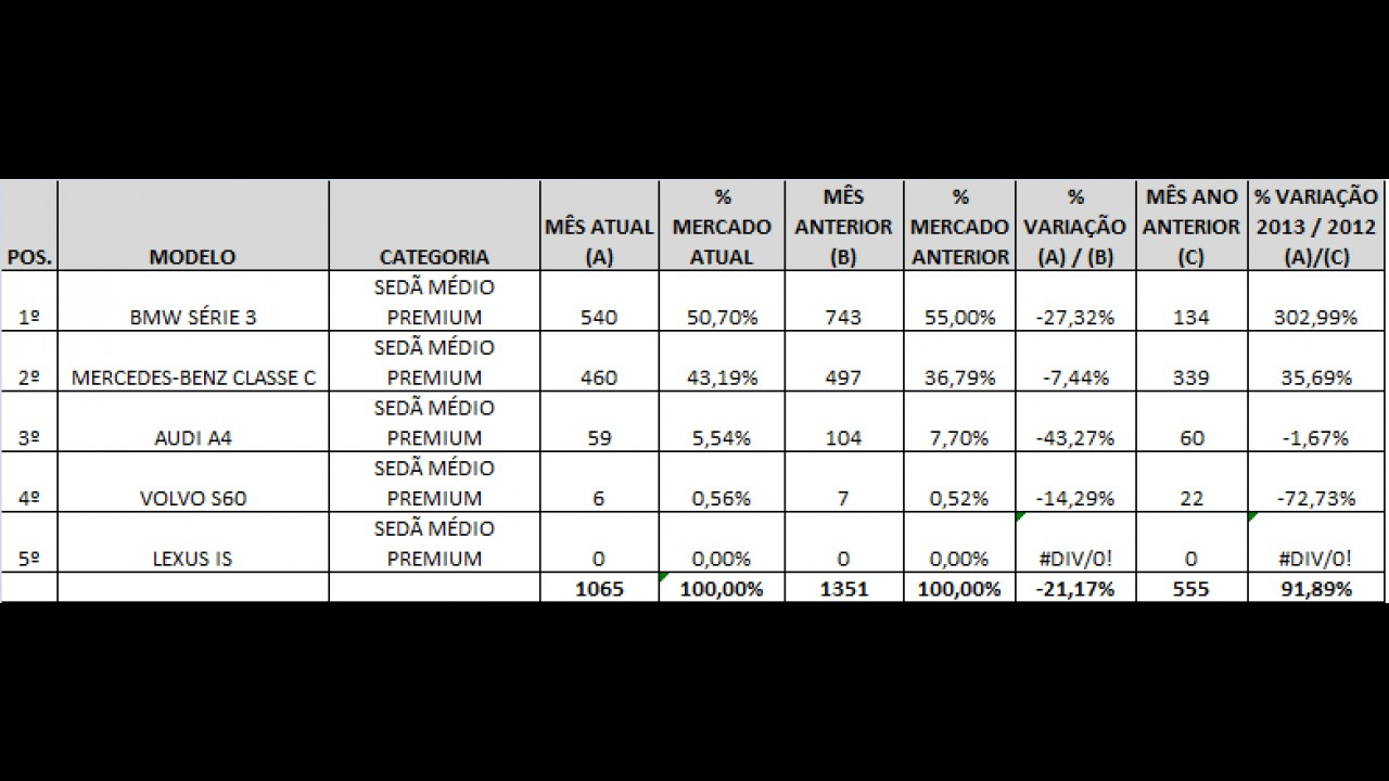 Sedãs médios premium: Série 3 e Classe C não dão chances aos adversários em maio