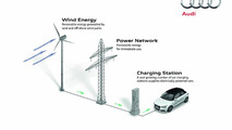 Audi balanced mobility - Wind Energy 13.05.2011