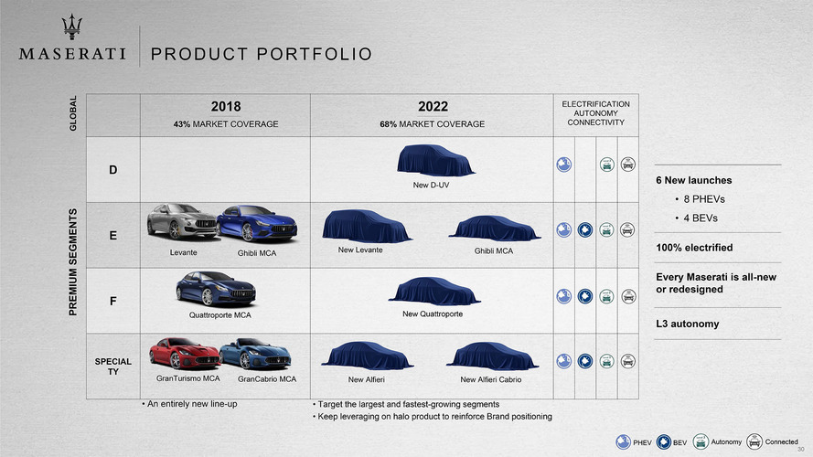 Maserati 2018-2022 Roadmap Officially Revealed: Alfieri Coming
