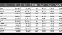 Brasil fica em 4º lugar nas vendas globais em 2014 - veja ranking