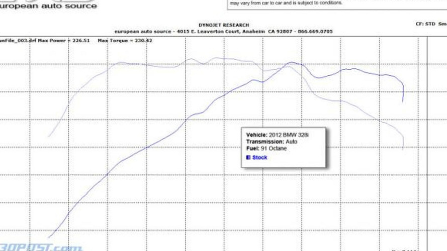 BMW 328i engine more powerful than BMW says - dyno results [video]