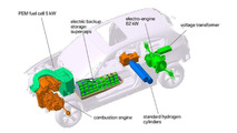 BMW 1-Series fuel cell hybrid illustration - 900 - 12.04.2010