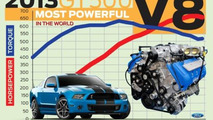 2013 Ford Shelby GT500 Power Chart 27.4.2012