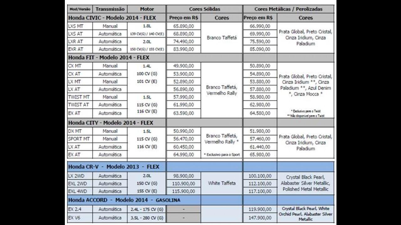 Honda divulga tabela de preços para 2014; modelos nacionais não têm aumento de IPI