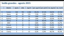 Sedãs grandes: Fusion responde por 85% do segmento; Passat só emplaca 5