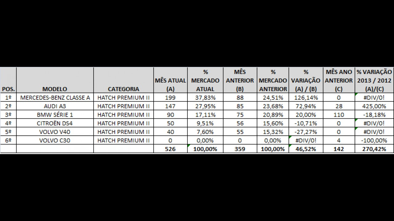 Análise CARPLACE: Veloster e Classe A lideram as vendas de hatches Premium