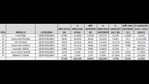 Análise CARPLACE: Siena lidera e Prisma supera Voyage nas vendas de sedãs pequenos