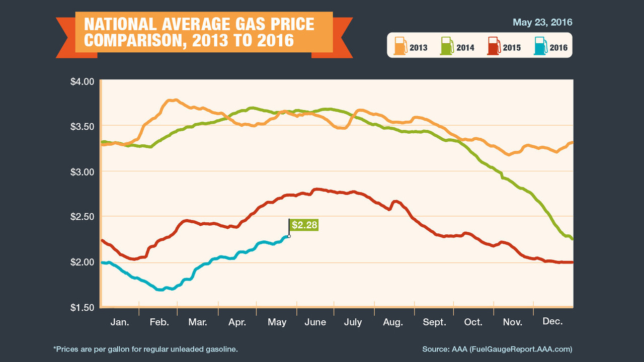 Memorial Day gas prices