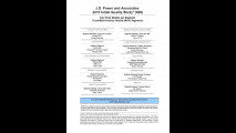 J.D. Power Initial Quality Study 2010