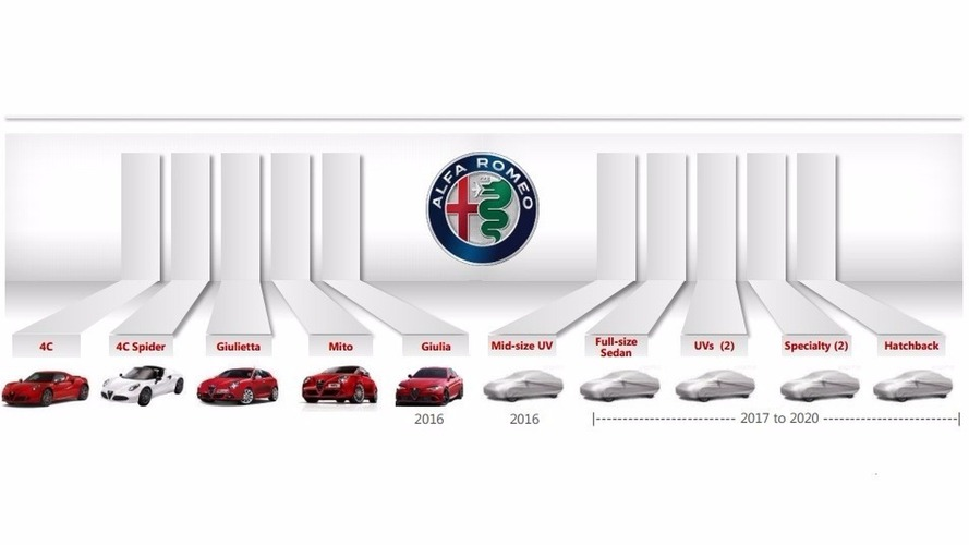 Alfa Romeo 2020 product plan