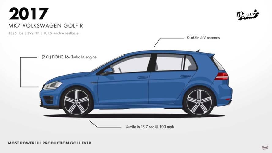 Vídeo: la evolución del Volkswagen Golf GTI, resumida en un minuto