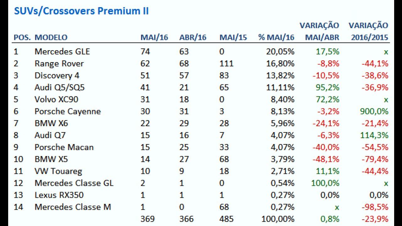 SUVs premium: BMW X1 dispara nas vendas e GLE lidera entre os grandes