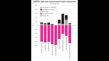 Il polipropilene espanso (EPP) ARPRO