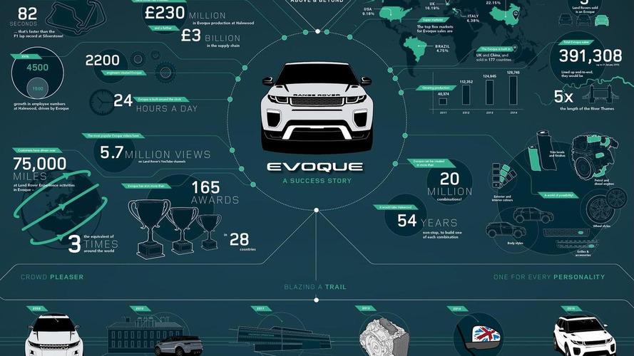 2016 Range Rover Evoque facelift pricing announced (UK)