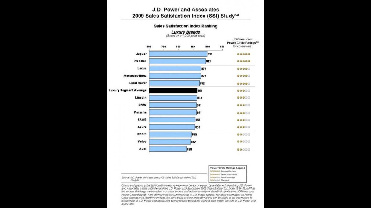 La classifica di gradimento di J.D. Power per il 2009