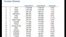Vendas globais: EUA assumem a liderança em julho; Brasil fica em 6º lugar