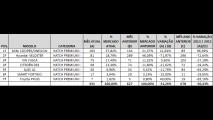 Análise CARPLACE (Hatches Premium): MINI e A3 lideram disputas; Veloster despenca