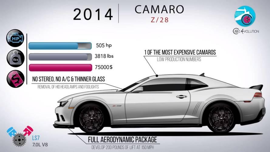 VIDÉO - L'évolution de la Chevrolet Camaro en 5 minutes !