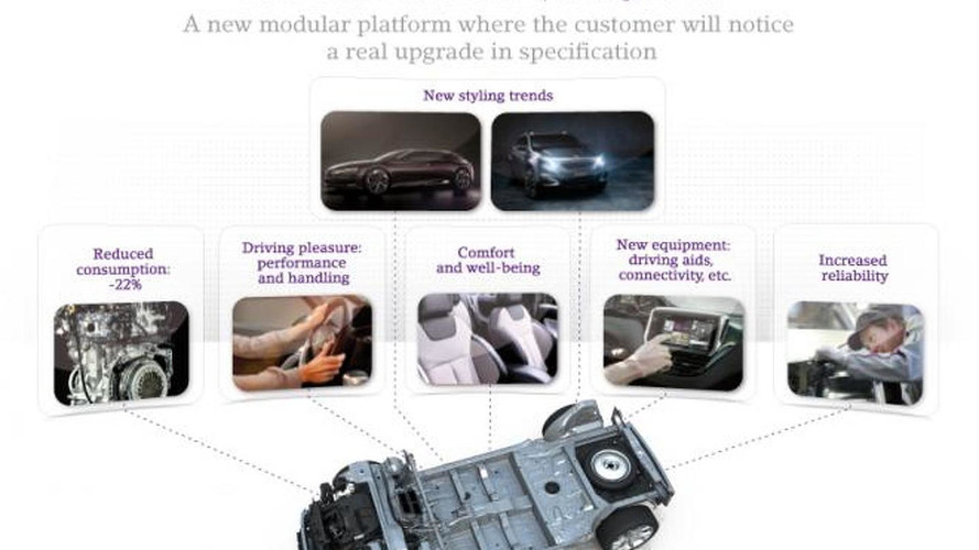 PSA Peugeot Citroen unveils their new EMP2 modular platform